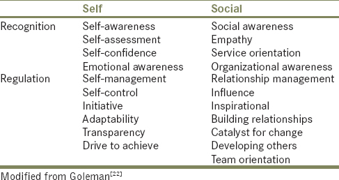 Table 1: Core components of emotional intelligence