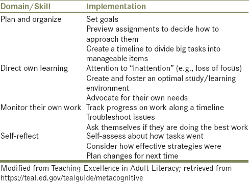 Table  4: Metacognitive strategies of successful students