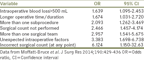 Table 1: Factors associated with increased risk of retained surgical items, listed according to increasing odds ratio