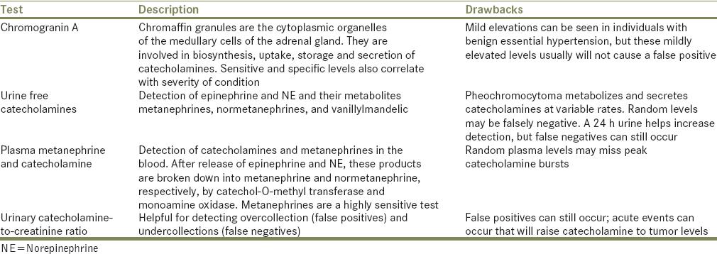 Stroke in pheochromocytoma: A novel mechanism Fegley MW, Duarte