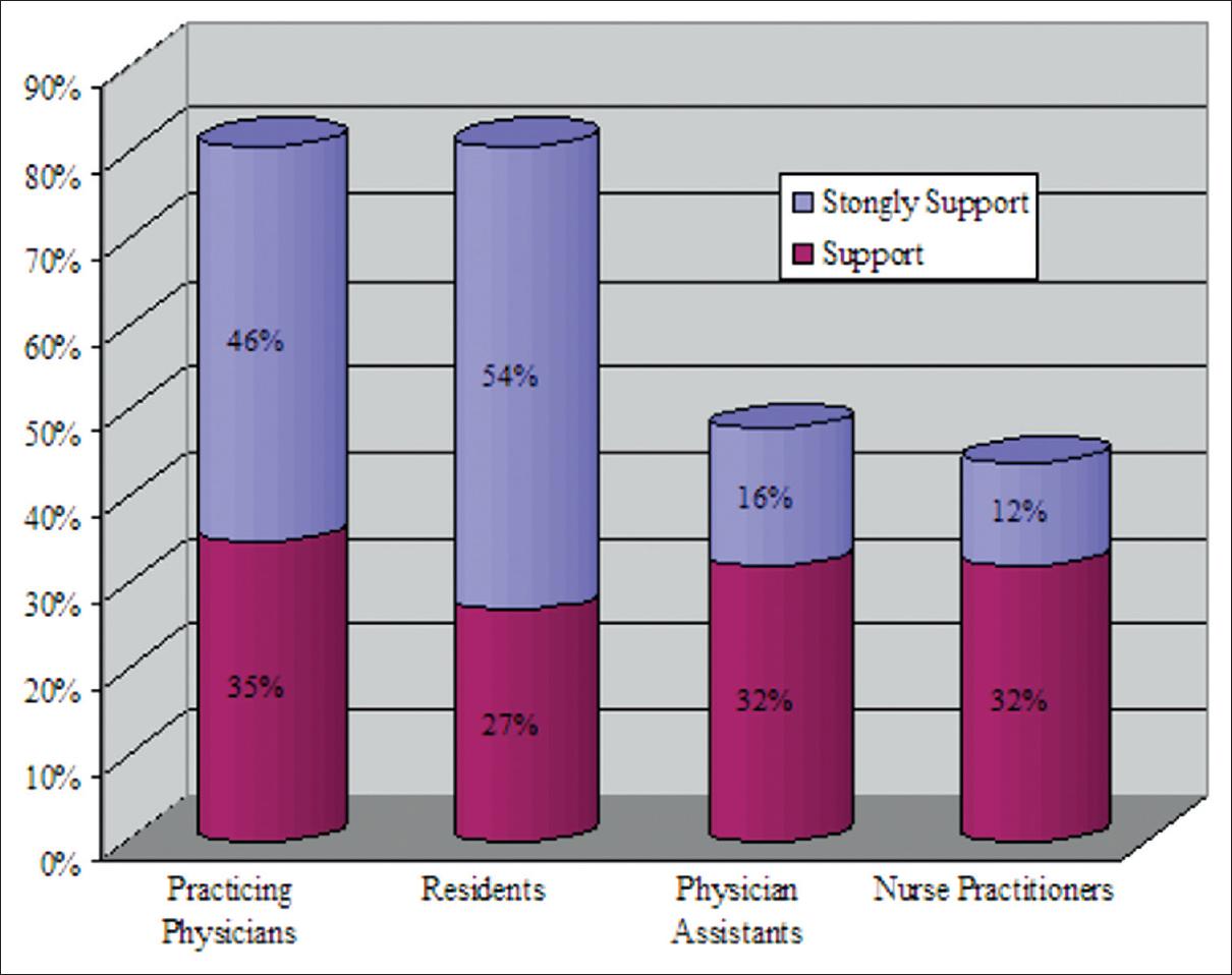 Republication: International medical graduate perceptions of