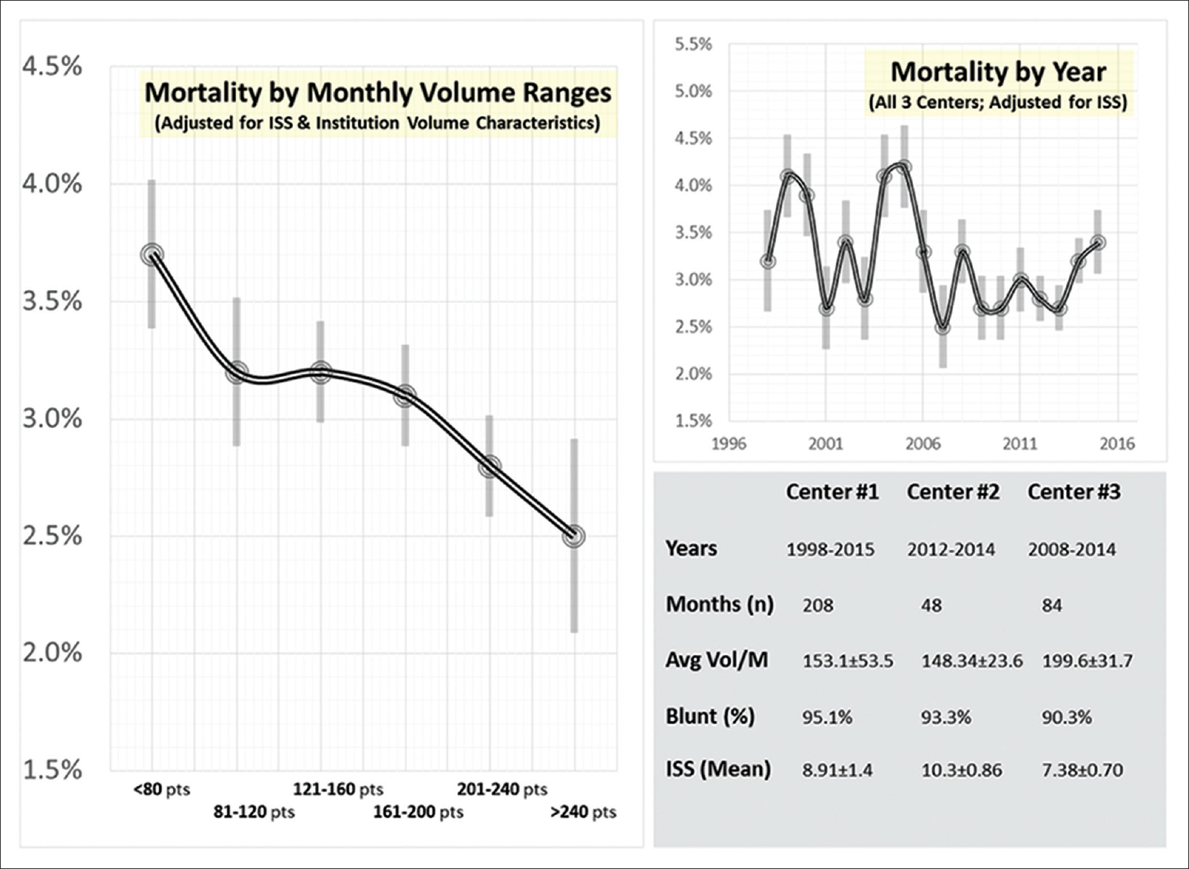 Figure 1: (Left) adjusted monthly mortality (shown as mean ± standard error); (top right) adjusted yearly mortality over the entire study period (1998–2015, mean ± standard error); (bottom right) descriptive characteristics for each contributing Level I trauma center