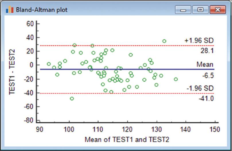Blandaltman Plot A Brief Overview Kaur P Stoltzfus Jc Int J