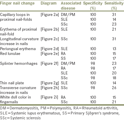 Table 1 Summary Of Reported Nail Findings In Connective Tissue Disease Tunc Study