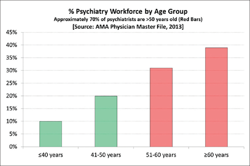 The Shortage Of Psychiatrists And Other Mental Health Providers