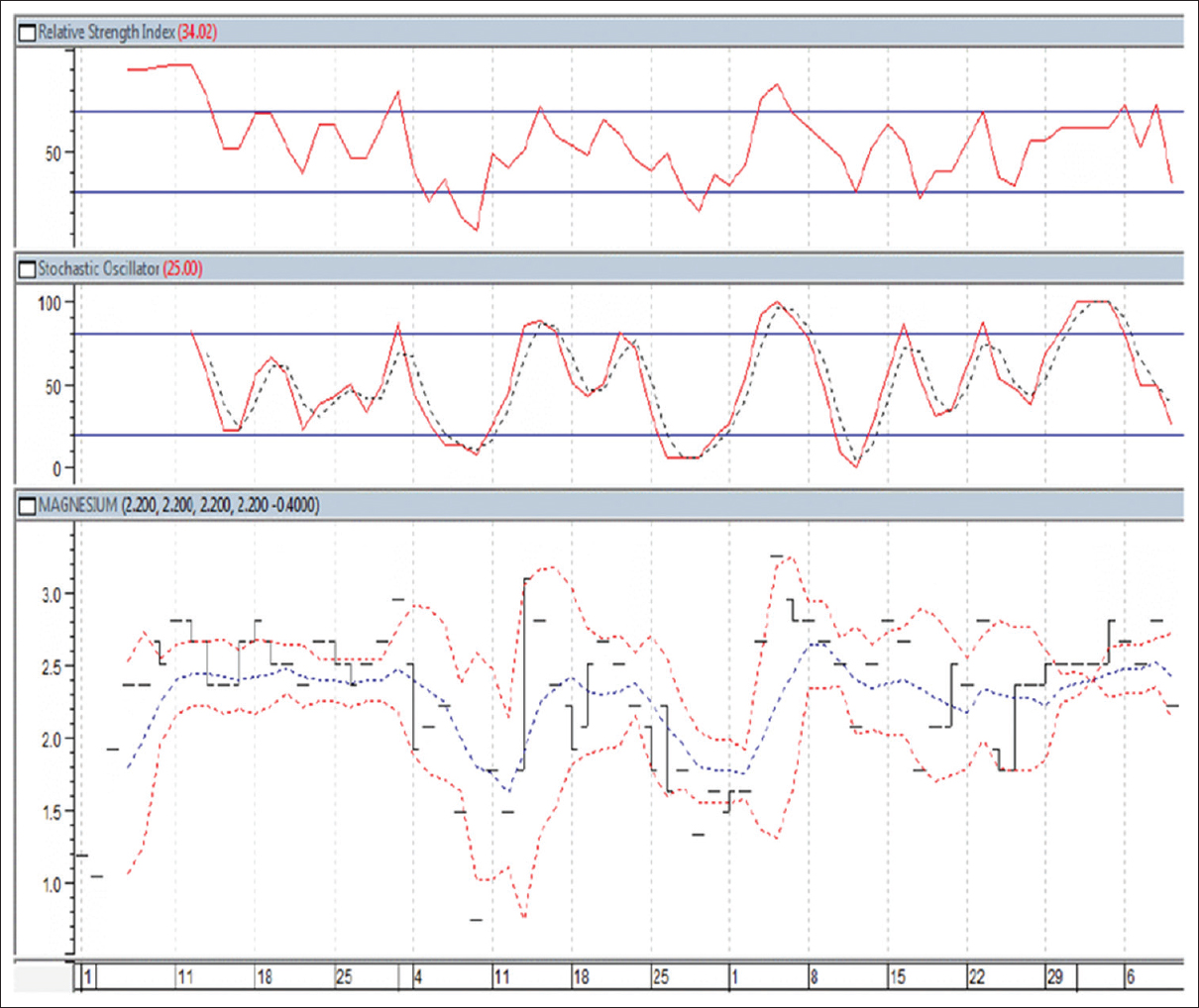 Figure 13: Serum magnesium level data displayed in financial analysis fashion. Each epoch is 2 weeks long. Note the good overall trending properties of the data and ease of interpretation provided by the stochastic oscillator, price envelope, and relative strength index indicators