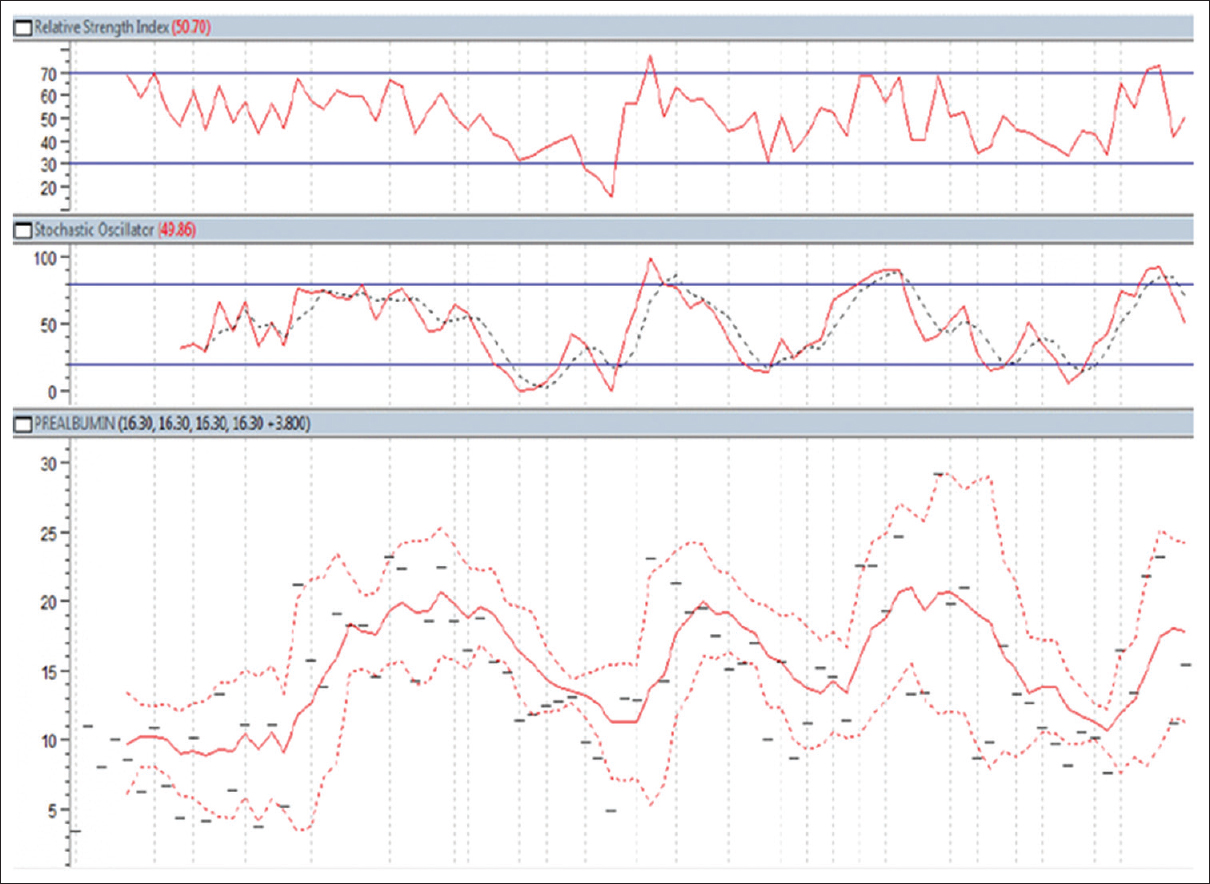 "Figure 3: Graph of serum prealbumin level trends using financial analysis techniques. Measurements were obtained once weekly for 1 year. Note the excellent ""trending"" properties of prealbumin levels using relative strength index (top), stochastic oscillator (middle), and price envelope (bottom) indicators. Note that the graphing software utilized individual data points to construct the financial analysis graphs and trends just as effectively as the traditional open-high-low-close format"
