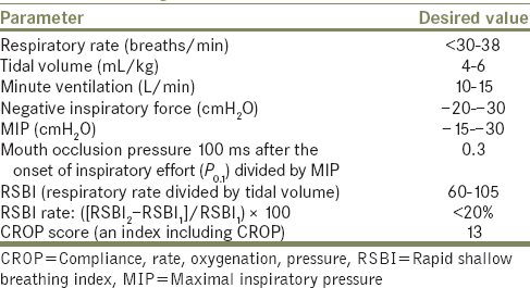 weaning criteria for mechanical ventilation