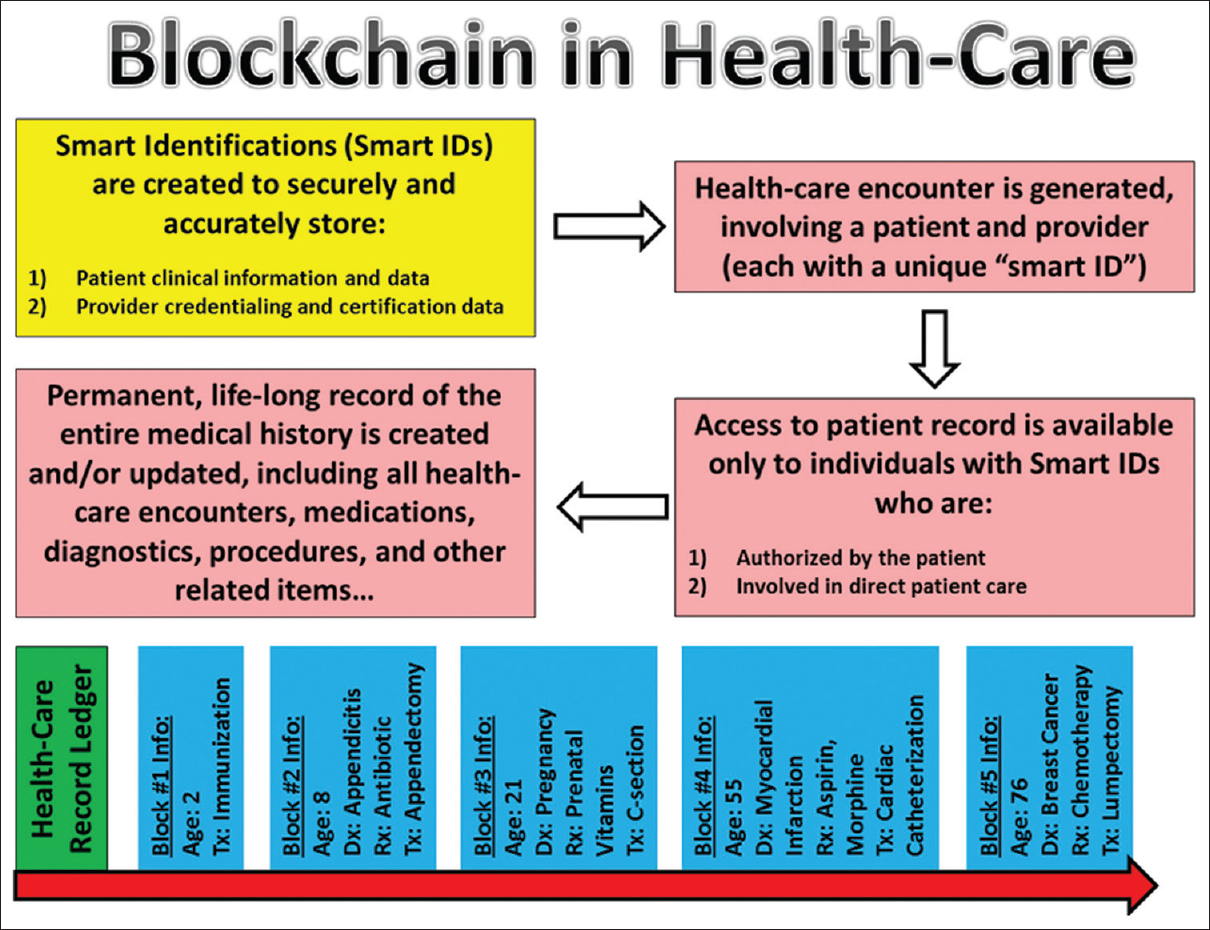 "Figure 2: Conceptual representation of the health-care blockchain-based ""health-care record ledger;"" Implementation of such paradigm would help bring about the long-sought ""universal medical record"" where all health-care information for each individual could be permanently stored, in a secure fashion, and shared with providers and other authorized individuals, only when permitted by the record holder"