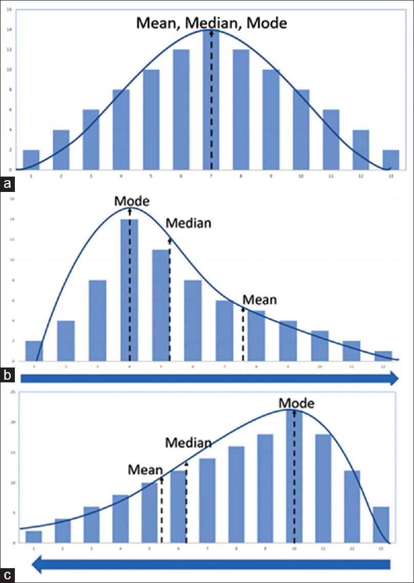 Figure 1: Normal and skewed distribution of the data. (a) Normal distribution. (b) Positive skew. (c) Negative skew