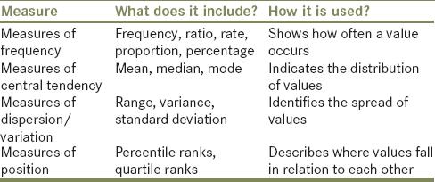 Descriptive statistics Kaur P, Stoltzfus J, Yellapu V - Int J Acad Med