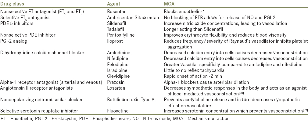 Table 2: Pharmacological agents for use in Raynaud's phenomenon