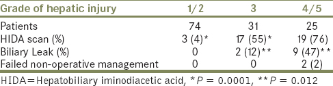 Table 2: Surveillance hepatobiliary iminodiacetic acid scans demonstrated a significantly lower number of Grade III blunt hepatic injury leaks compared to Grade IV/V