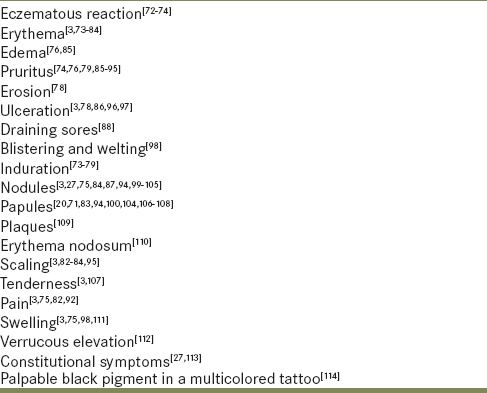 Table 2: The list of sign/symptoms reported in the setting of tattoo-related granulomatous reactions is extensive, making the diagnosis challenging