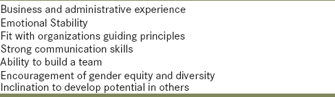 Table 2: Other leadership Abilities of an Academic Leader