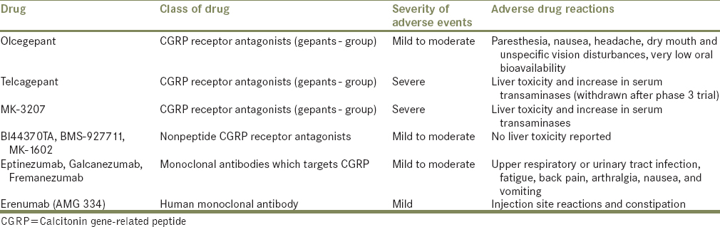 Table 2: Adverse effects caused by different agents that blocks calcitonin gene-related peptide