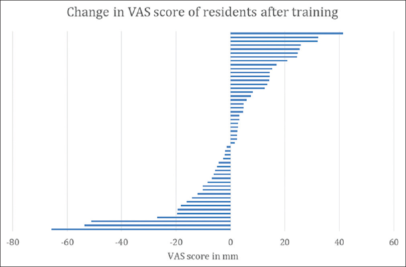 Figure 1: Graph depicting the overall change in resident Visual Analog Scale score from their initial entrance interview into residency to their Visual Analog Scale after at least 2 years of training, as assessed by three core faculty members