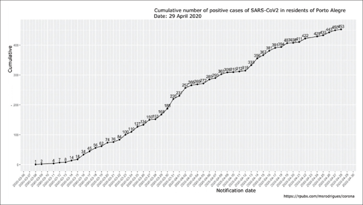 Figure 4: Cumulative number of positive cases of severe acute respiratory syndrome-coronavirus-2 in Porto Alegre