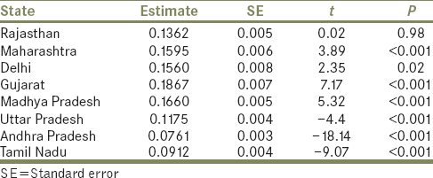Table 1: Estimates of coefficients of regression of top eight coronavirus-19 disease hit Indian States