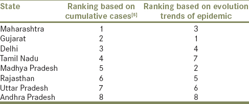 Table 2: Depicts the ranking of top eight coronavirus-19 disease hit states of India