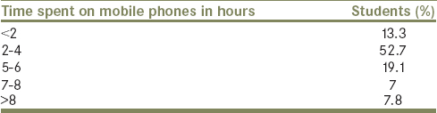 Table 2: Illustration of time spent on mobile phones by the respondents