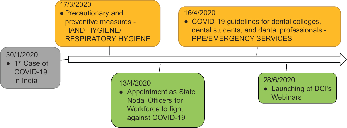 Figure 2: Timeline showing major decisions taken by the DCI to combat COVID-19